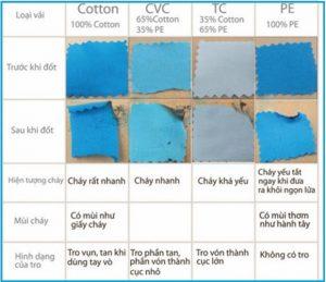 cách phân biệt vải tici với vải khác