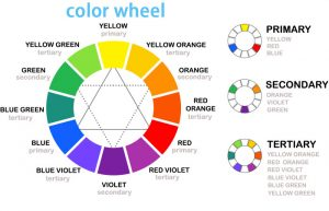 Bánh xe màu sắc và các cấp độ màu